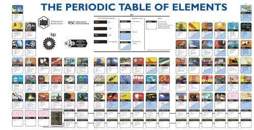 Tabela_periodica_interessante