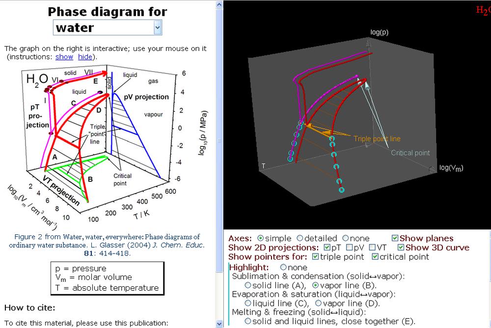 Diagrama de fases interativo dirio de um qumico digital 30 mediahttpimg396imageqhavf ccuart Image collections
