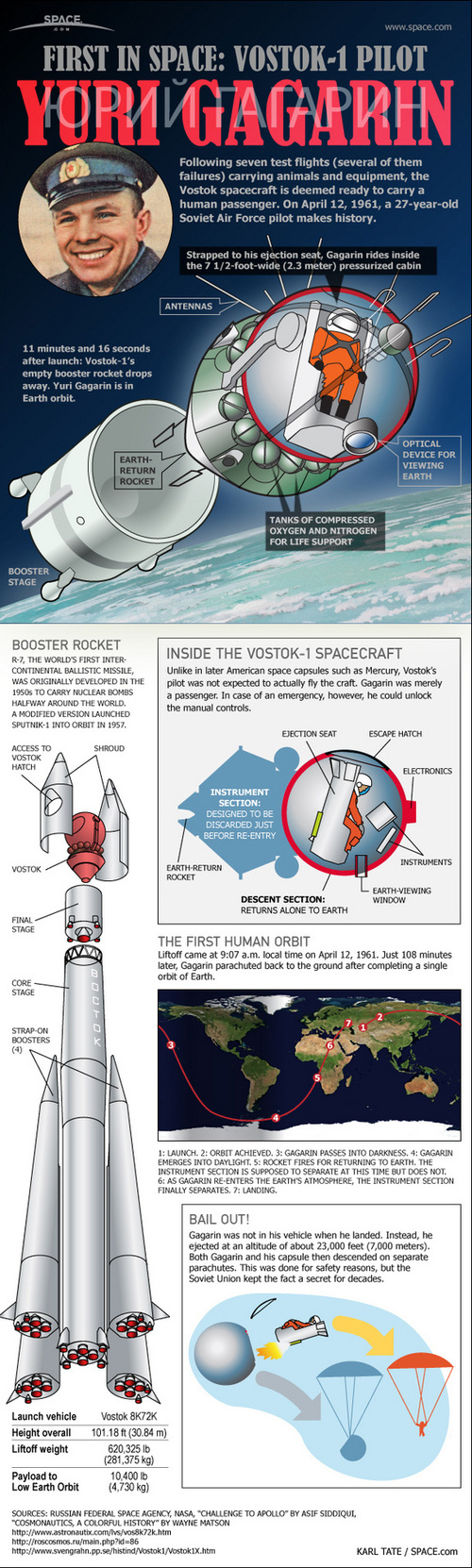 Yuri-gagarin-first-human-spaceflight-infographic