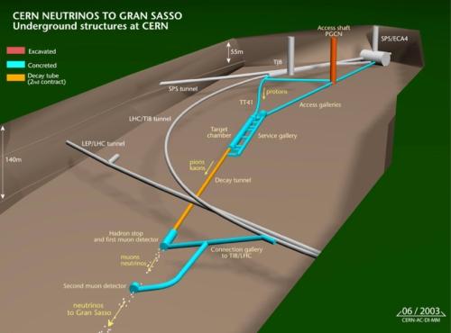 Experimento_neutrinos