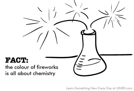 0040-fireworks-chemistry