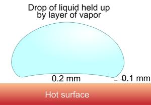 The-Leidenfrost-effect
