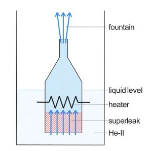 589px-Helium_fountain_01