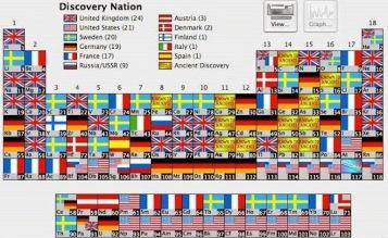 tabela periódica mundi