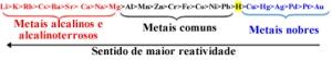 reatividade-dos-metais