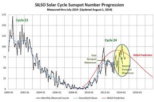 Atividade solar em função do número de manchas solares nos últimos anos. Fonte: http://www.commdiginews.com/news-2/sunspots-2014-two-big-surprises-24027/