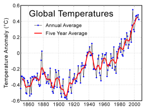 Temperatura global ao longo do tempo. Fonte: http://www.globalwarmingart.com/wiki/File:Instrumental_Temperature_Record_png