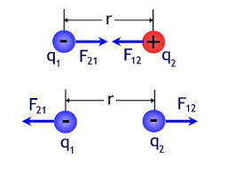 coulomb forces
