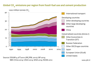 Fonte: http://www.pbl.nl/en/publications/trends-in-global-co2-emissions-2014-report