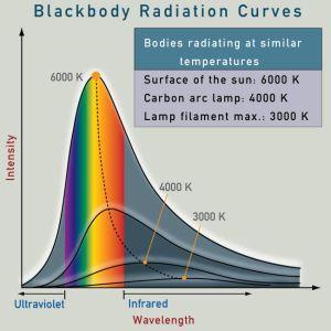 Radiação do corpo negro em diferentes temperaturas. Fonte: http://www.webexhibits.org/causesofcolor/3.html