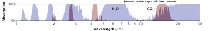Perfis de infravermelho da água e do CO2. Fonte: http://earthobservatory.nasa.gov/Features/EnergyBalance/page7.php