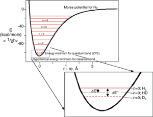 Efeito isotópico na energia do ponto zero. Fonte: http://www.carbonateresearch.com/clumped_isotope