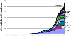 Emissões por país ao longo dos anos. Fonte: https://barryonenergy.wordpress.com/page/17/