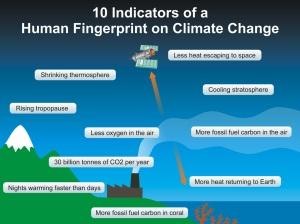 Evidências de efeito humano no clima. Fonte: http://www.skepticalscience.com/pics/Human_Fingerprints_1024.jpg
