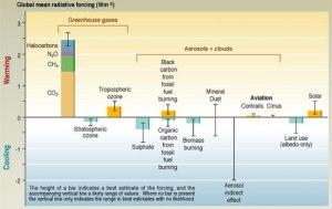 Efeitos climáticos de diferentes fontes.