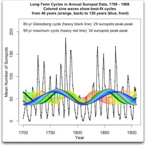 long-term-cycles-1700-1908-in-annual-sunspot-data