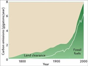 Comparação das emissões de CO2 por queima de áreas verdes e por queimas de combustíveis fósseis, desde 1750.