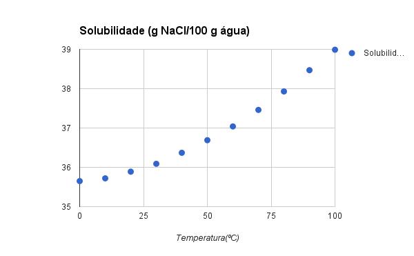 curva solubilidade nacl