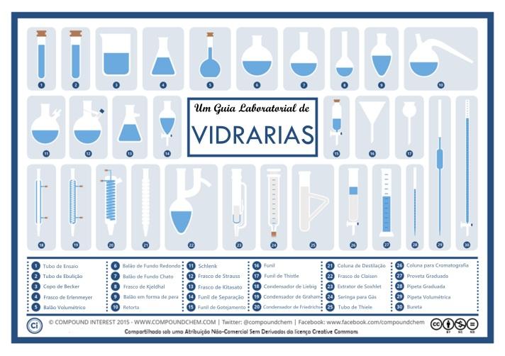 vidrarias