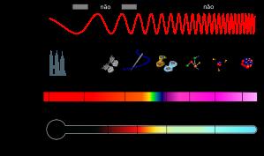 Espectro_EM_pt.svg