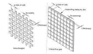 Inductive-capacitive-grid-for-metal-mesh-filter