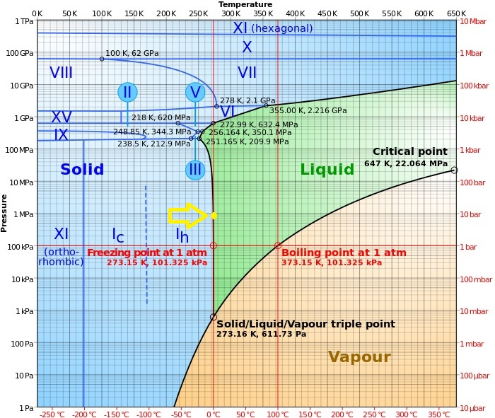 phase_diagram_of_water-svg